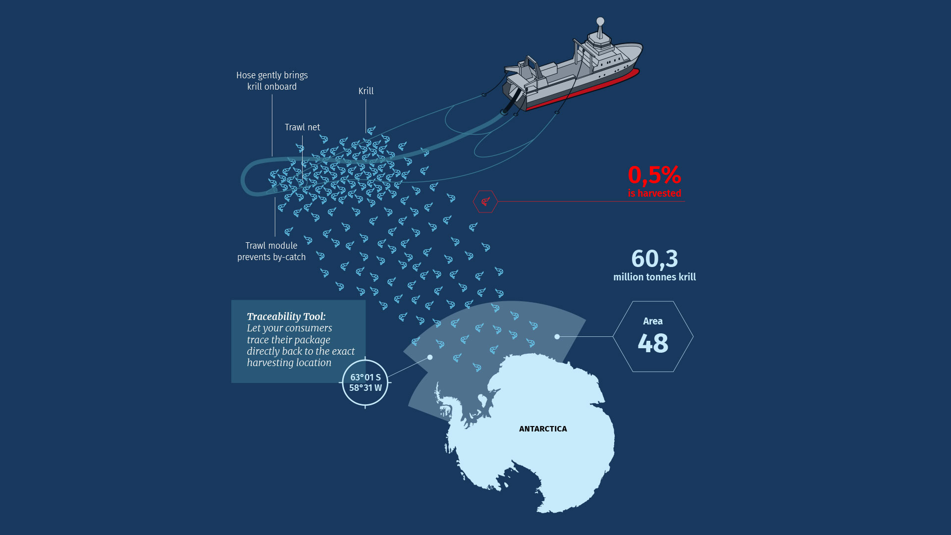 Sustainability-&-Traceability-In-Krill-Harvesting